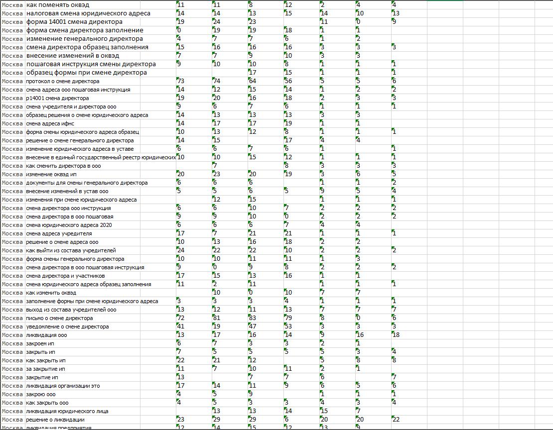 Рост позиций сайта с начала продвижения