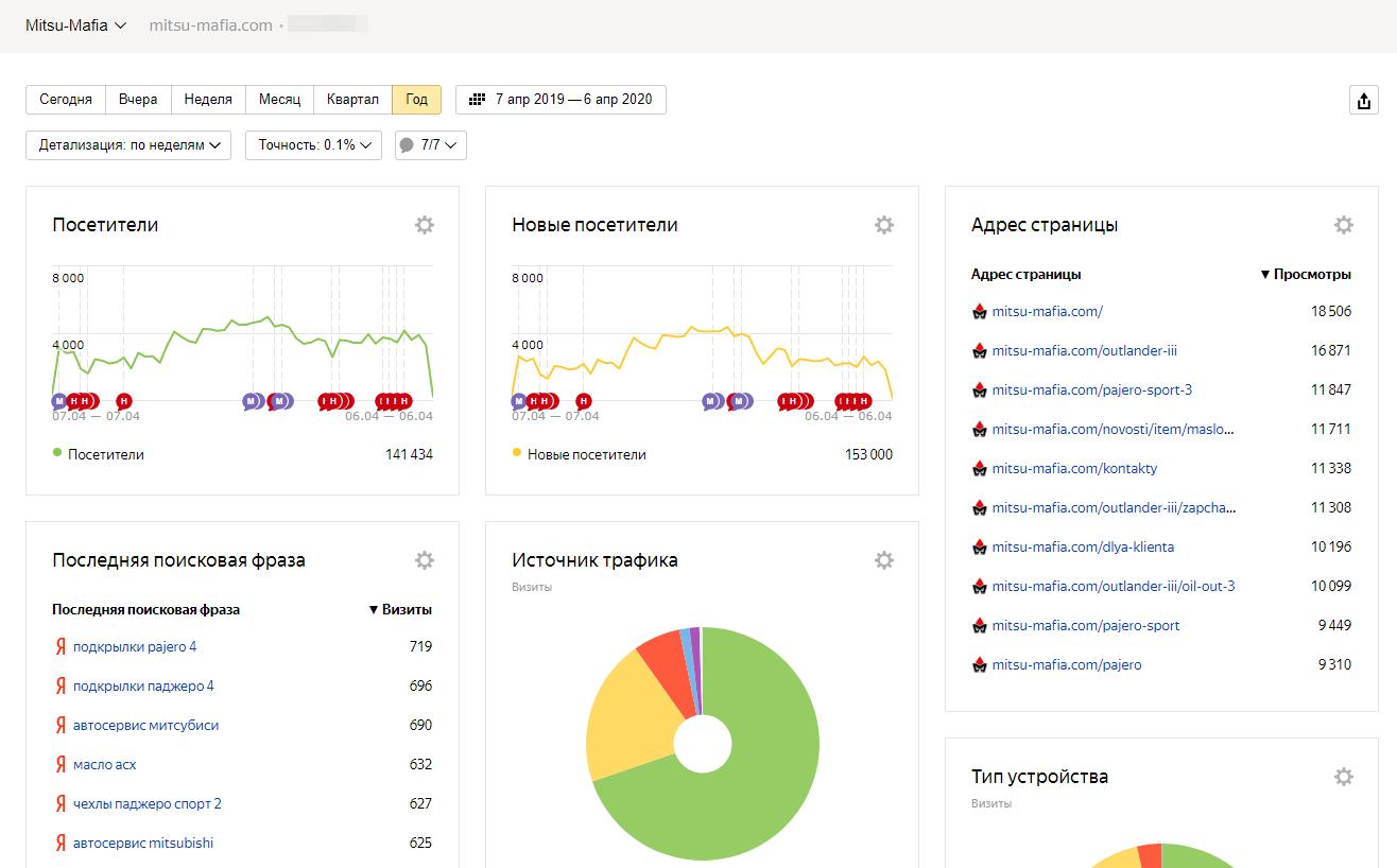 mitsu-mafia.com — в ТОП яндекса всего за 30 дней!
