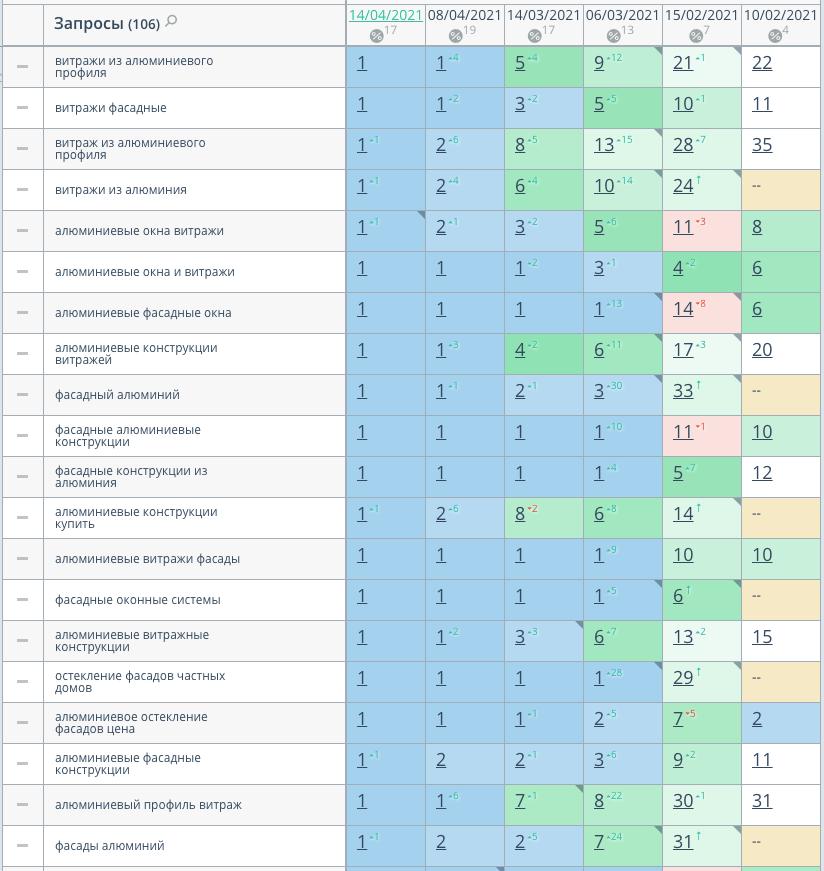 inros63.ru — увеличение поисковых позиций